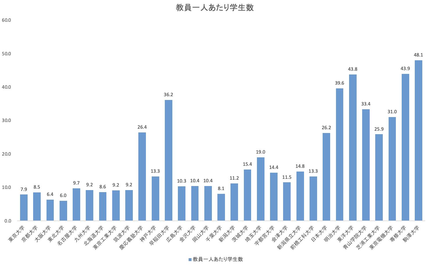 教員一人あたりの学生数を大学別に比較(国立大学・私立大学)